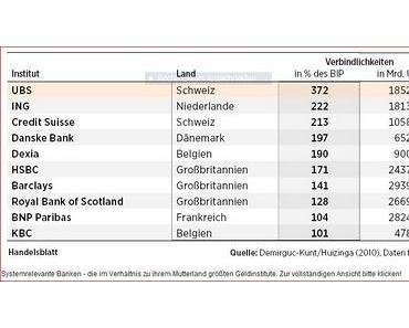 Großbanken - Too big to fail? Too big to save!