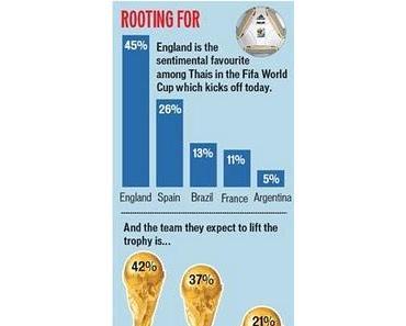 WM 2010: England in den Herzen Favorit, Spanien bei den Buchmachern Favorit...