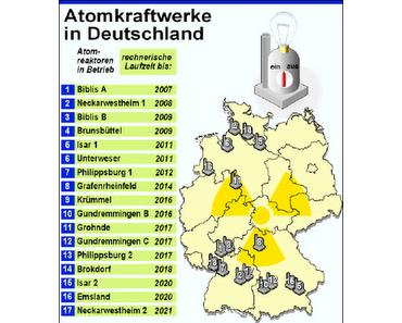 Atomstrom ist gefährlich und teuer