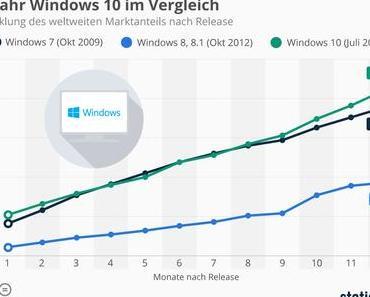 News – Verbreitung Windows 10