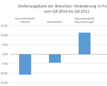 Auswirkungen des Frankenschocks auf den Stellenmarkt