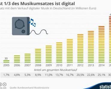Fast 1/3 des Musikumsatzes ist digital