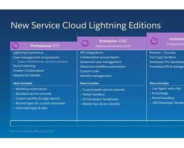 Neue Salesforce Lightning Editionen: Mehr Individualität, mehr Fähigkeiten, mehr Wert