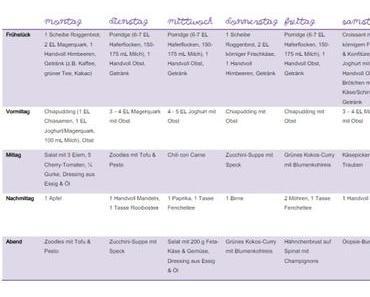 #whatiatetoday: Wochenplan für eine Low-Carb-Woche
