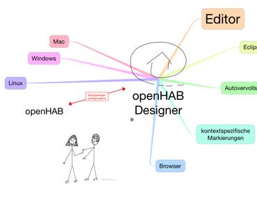 Wie wird der openHAB Designer für einen Mac optimal installiert mit Freigaben für einen Raspberry Pi?