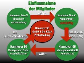 Hannover 96: Ist Mitbestimmung der Mitglieder noch möglich?
