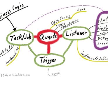 Wie kann ein Timer in Java mit Quartz erstellt werden?