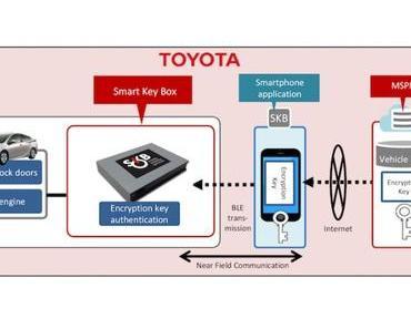 Toyota gründet Plattform für Mobilitätsdienstleistungen