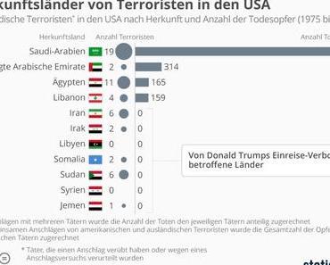Welche Terroristenländer sind wirklich gefährlich?
