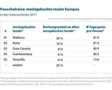 Pauschalurlaub im Sommer 2017: Mallorca beliebteste europäische Insel