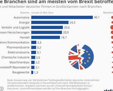 Diese Branchen sind am meisten vom Brexit betroffen