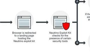 Exploit-Kit meidet Rechner Sicherheits-Tools