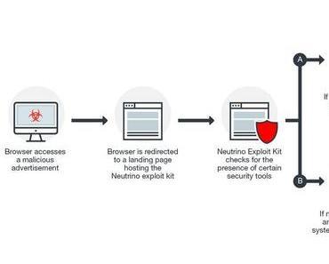 Exploit-Kit meidet Rechner mit Sicherheits-Tools