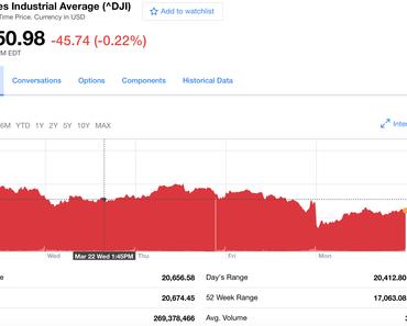 """Trump geht die Puste aus: Talfahrt beim """"Dow"""", Sturz in """"Polls"""""""