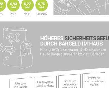 Deutsche lieben Bargeld [#Infografik]