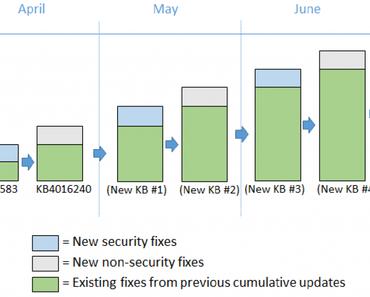 Updates von Microsoft auch außerhalb des Patchdays
