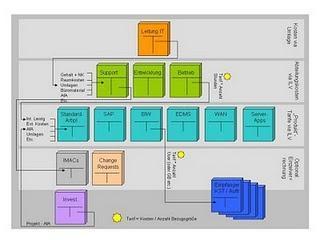 IT-Services: Tarifbildung und interne Verrechnung