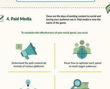 8 Punkte um mit Social-Media-Marketing zu verdienen #Infografik