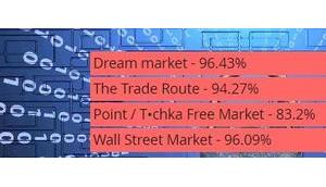 DDoS-Angriffe legen vier Darknet-Marktplätze lahm