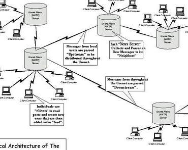 Die Usenet-Razzien der letzten Woche