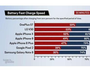 OnePlus 5T lädt dank Dash Charge am schnellsten auf