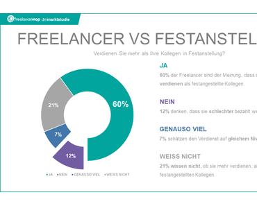 Freelancer-Kompass 2017: Selbstständigkeit lohnt sich!
