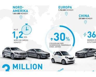Car-Sharing: Daimler übernimmt Anteile an car2go von Europcar – weiterer Schritt zur Fusion mit DriveNow?