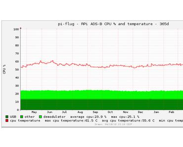 Raspberry Pi Temperatur im Jahresdurchschnitt 55,6 Grad Celsius (摄氏)
