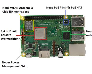 Details zum neuen Raspberry Pi 3B+