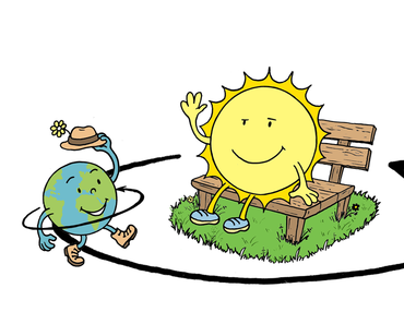 Warum wandert die Sonne?