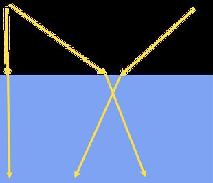 Lichtstrahlen können ihre Richtung ändern