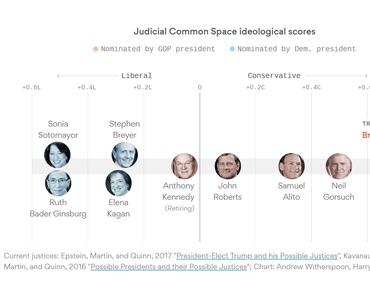 Der Mikrokosmos um Brett Kavanaughs Supreme-Court-Nominierung