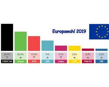 Winner: Grüne, Looser: CDU, CSU und SPD