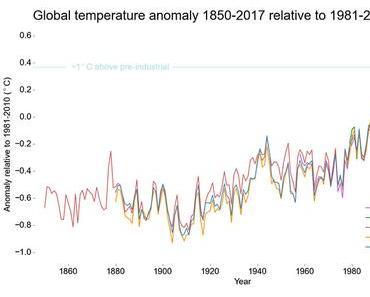 Klimawandel – Alles über die globale Erwärmung