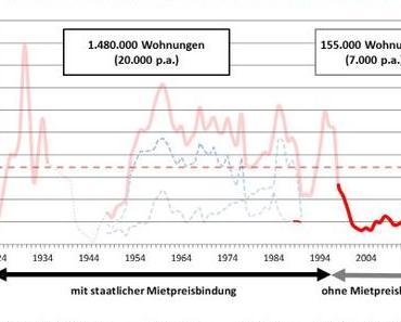 Berlin: Ein Mietendeckel baut keine Wohnung?