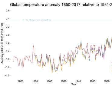Thema Klimawandel. Oder: Was wir darüber wissen sollten.