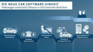 Volkswagen entwickelt Betriebssystem auf Basis von Android OS