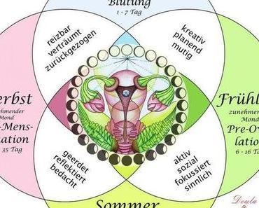 Der weibliche Zyklus ist immer noch ein Tabuthema