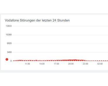 Massive Internet-Störung bei Vodafone & Co.