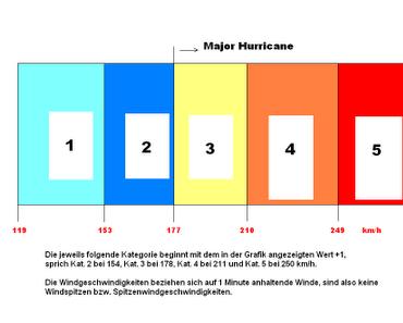 Was ist eigentlich die Saffir-Simpson-Skala?