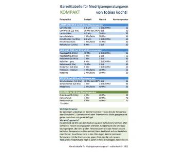 Garzeittabelle für Niedrigtemperaturgaren – Kompakt