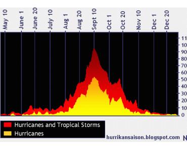 Statistik: Durchschnittlicher Höhepunkt der Hurrikansaison 2011 überschritten, aber ....