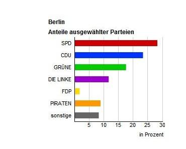 Die Piraten: Im Berliner Abgeordnetenhaus