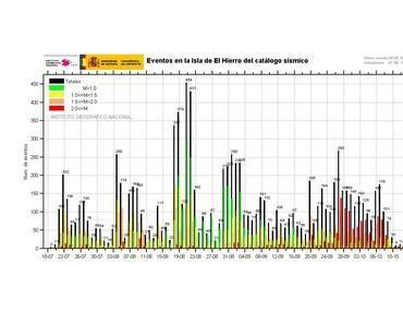 El Hierro, Kanarische Inseln: Aktivität Erdbeben und Seebeben lässt nach - für den Moment - aber die Vulkan - Aktivität steigt