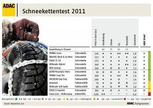 Die besten Schneeketten 2011: ADAC-Testsieger im Überblick