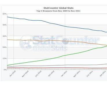 Browser-Vergleich: Firefox in Deutschland Top, weltweit aber von Google Chrome überholt