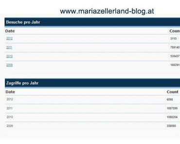 3 Jahre Berichterstattung über Mariazell und das Mariazellerland