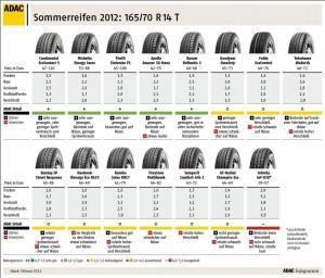 ADAC Sommerreifen Test 2012: Mehr Licht als Schatten