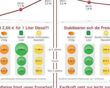 Wie schätzt ihr die Inflation in Deutschland ein ?