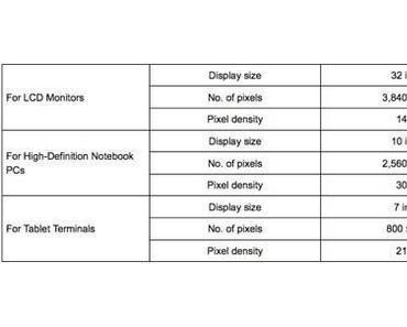 Sharp lässt Massenproduktion für IGZO Retina Display anlaufen